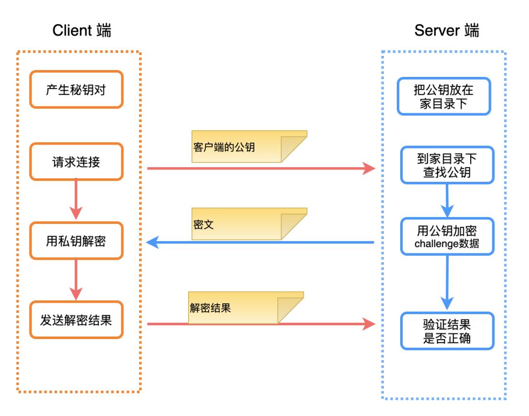 物聯網網絡云平臺加密、證書的那些事(圖21)