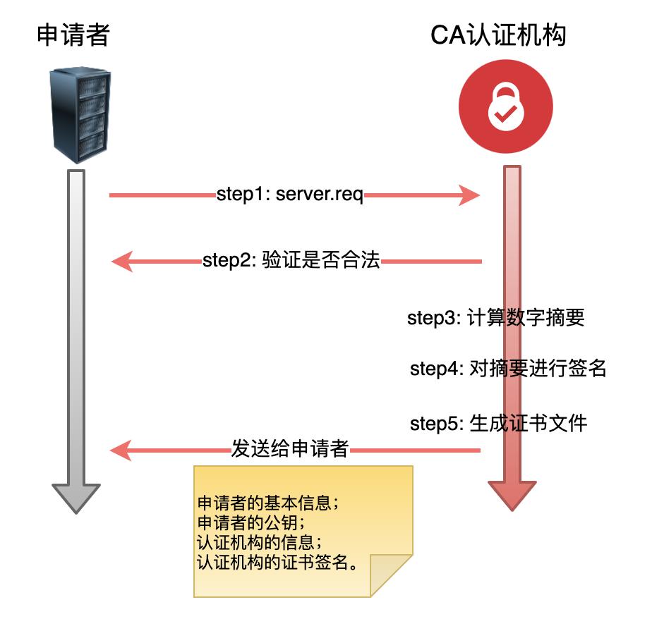物聯網網絡云平臺加密、證書的那些事(圖10)