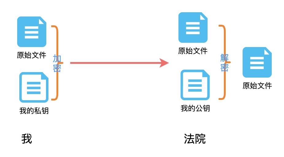 物聯網網絡云平臺加密、證書的那些事(圖9)