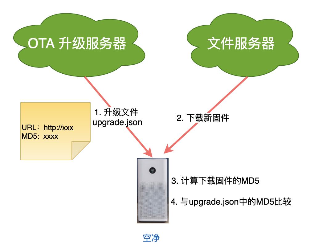 物聯網網絡云平臺加密、證書的那些事(圖7)