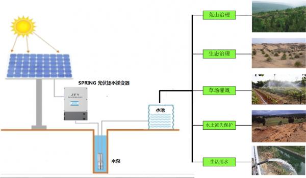 淺析光伏揚水系統的應用