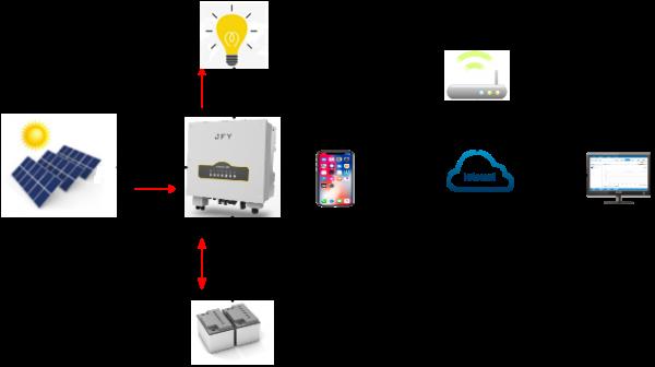 浅析户用光伏储能系统的应用