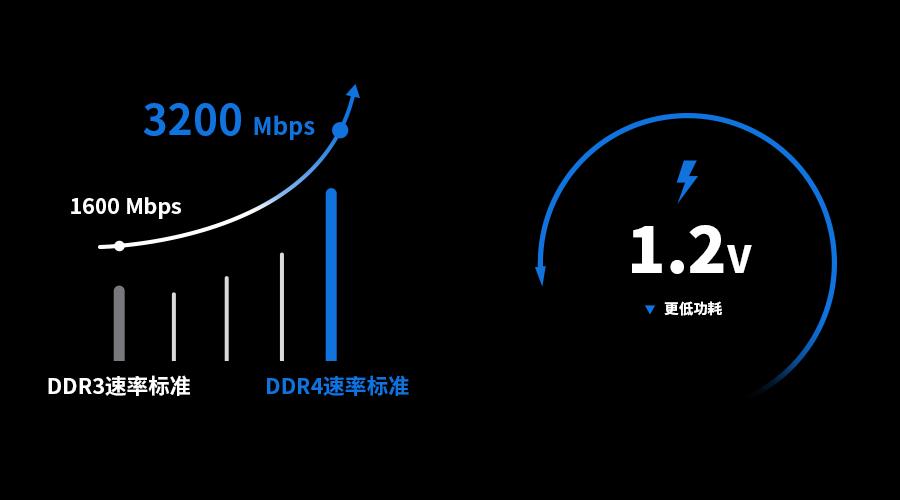 FORESEE DDR4向智能化前沿推进,助力电子终端新趋势