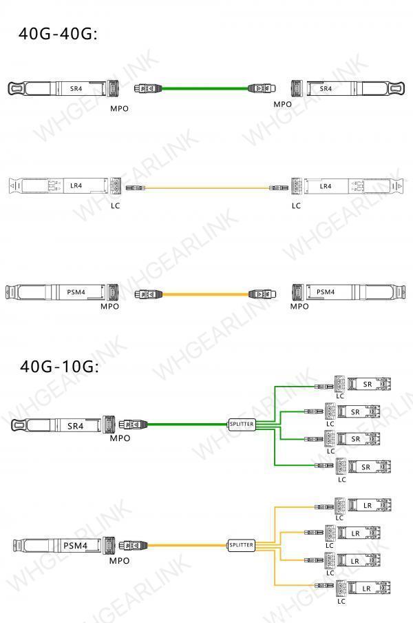 40G光模块的连接方案