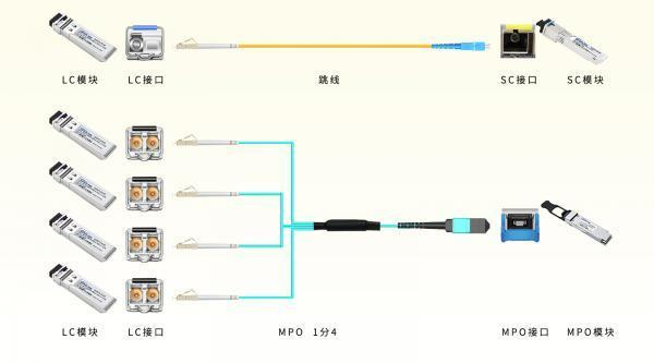 不同接口的光模块该如何连接传输?