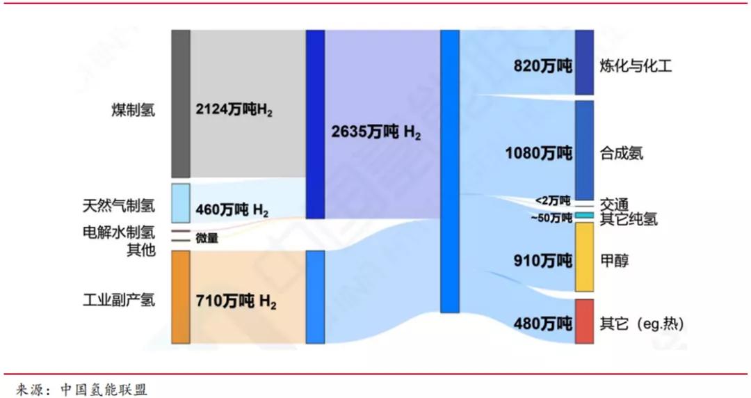 道阻且长:脱碳背后的中国氢能源