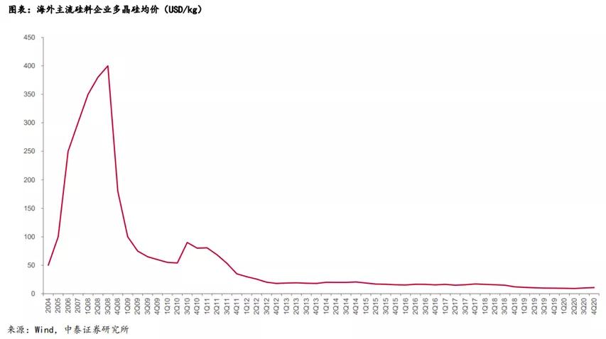 关于硅料涨价,外界经常会出现两个错觉