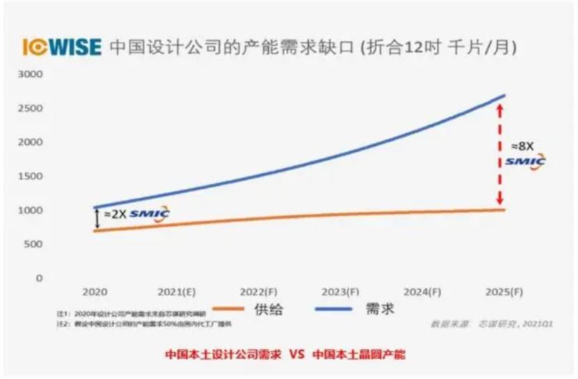 全球8寸晶圆产能激增,中国大陆占比18%,全球第一