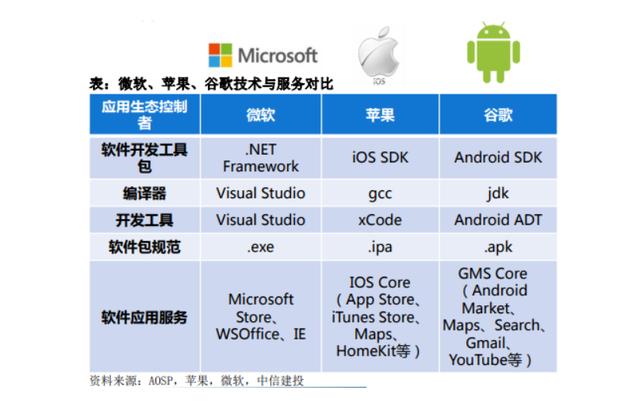 全球有成熟操作系统的就3家,微软、苹果、谷歌,华为想成为第4家