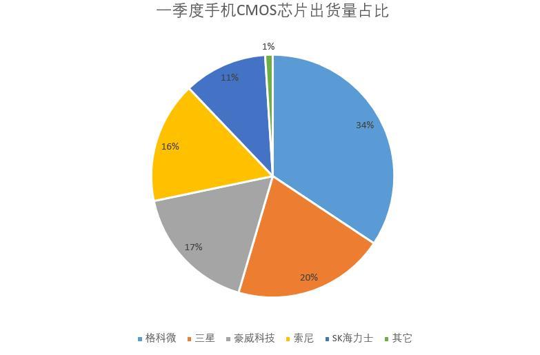 失去华为,索尼CMOS芯片受重挫,出货量全球第4,市占仅35%了