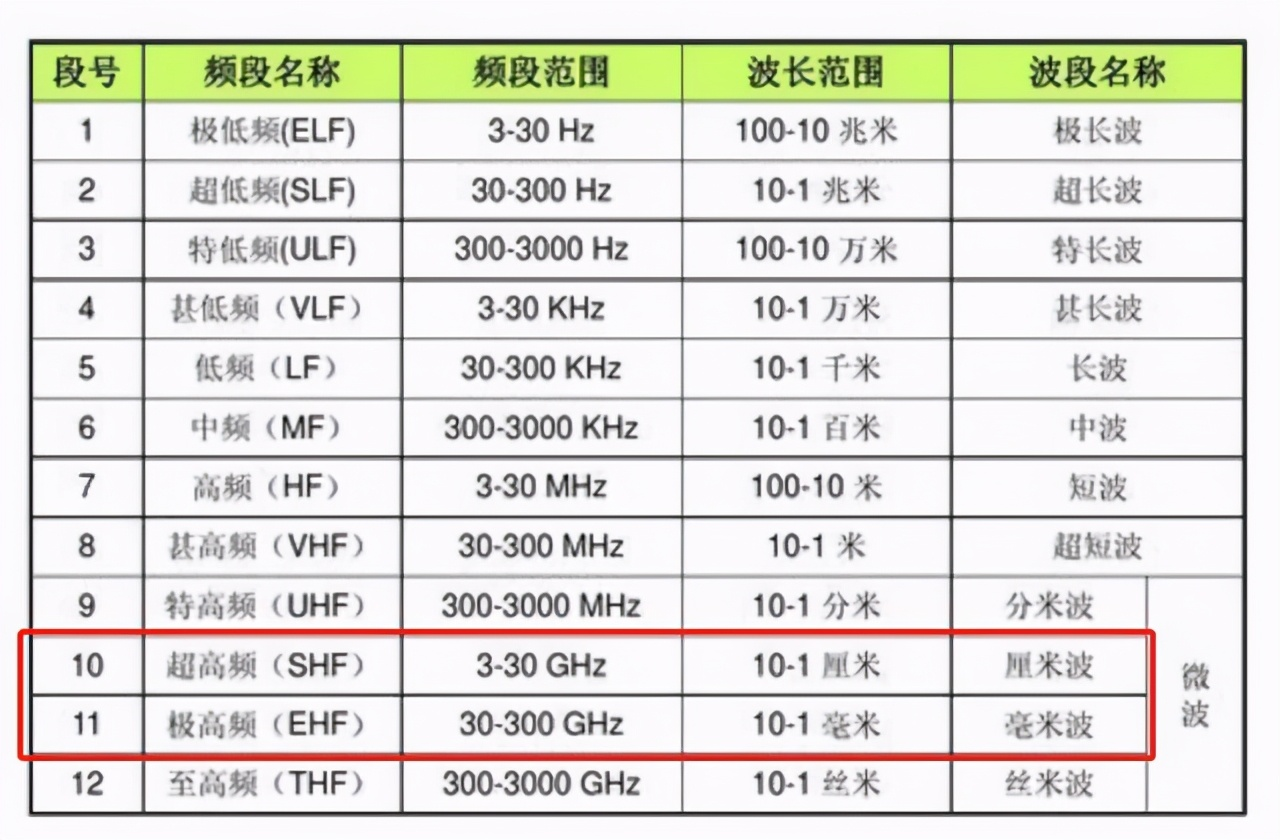 11.14KM,诺基亚+高通创造了5G毫米波传输的世界纪录