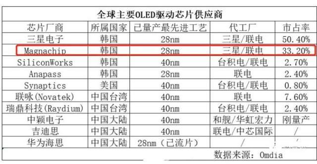 中国收购全球第2大OLED芯片厂要失败?美国干预,或不准韩国卖