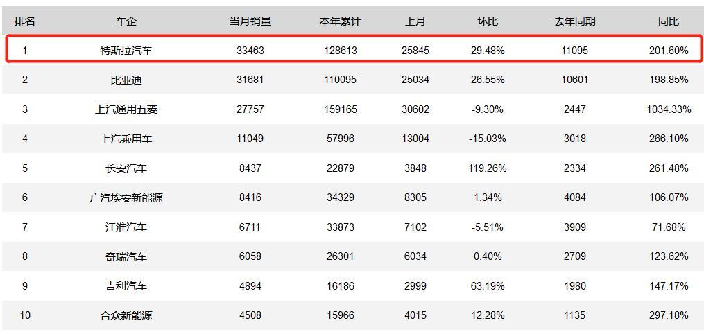 特斯拉6月销量3.3万!说实话,维权事件对特斯拉真没影响