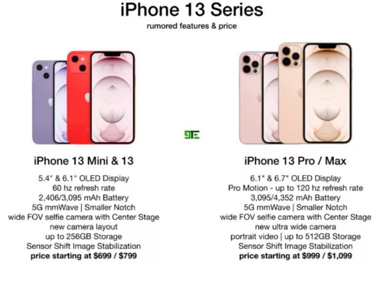 iPhone13最全消息汇总:7大关键点,看完就可决定买不买了