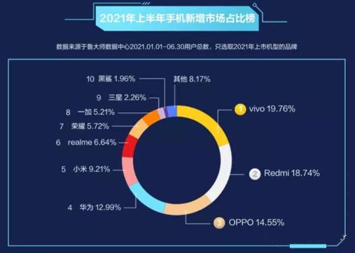 上半年新增市场:VIVO、红米、OPPO排前3,华为第4,荣耀第7
