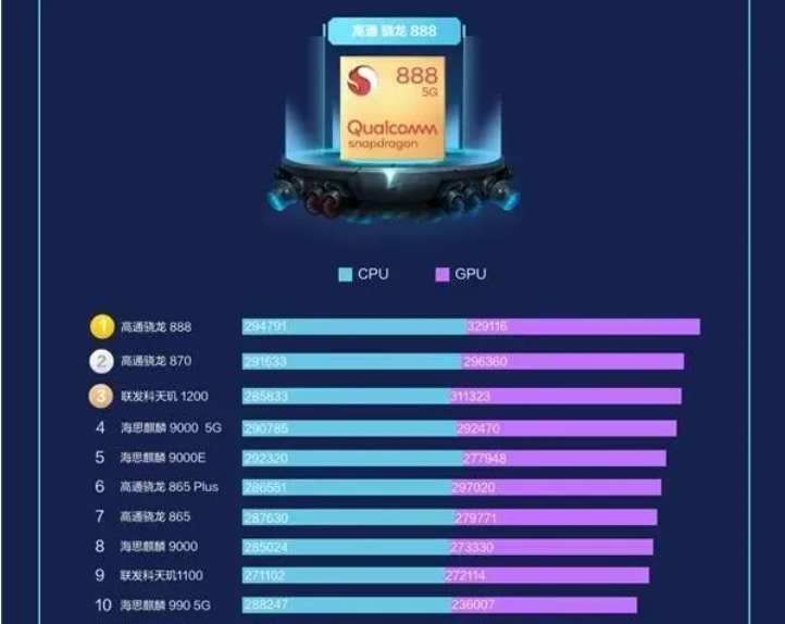上半年手机芯片榜:高通排1、2,联发科第3,华为麒麟9000落后了