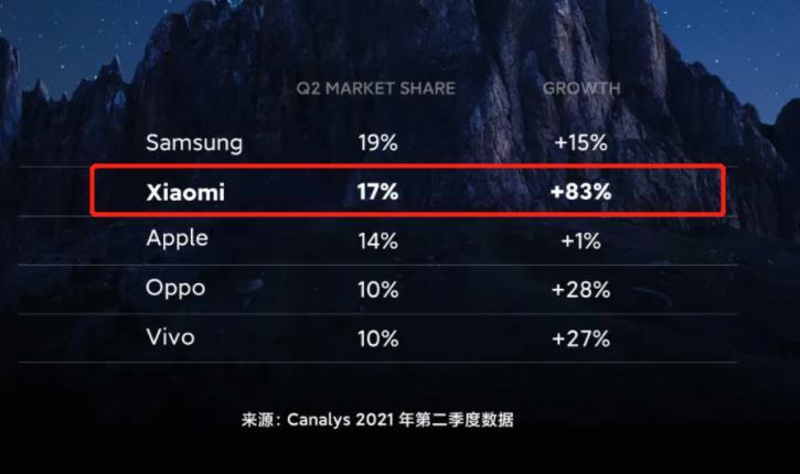 华为下滑,小米雄起,2季度销量超过苹果,排名全球第2