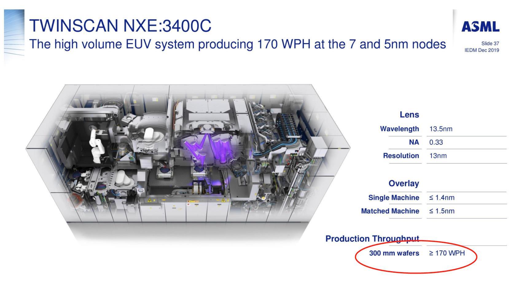 一台EUV光刻机,究竟一小时生产多少芯片?ASML说清楚了