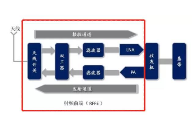 明明麒麟9000芯片支持5G,为何华为P50 Pro却是4G手机?