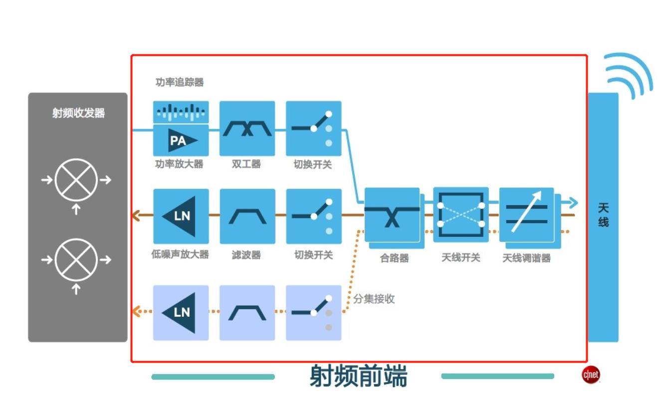 使用麒麟9000的P50变4G手机背后:5G射频芯片,必须依赖进口