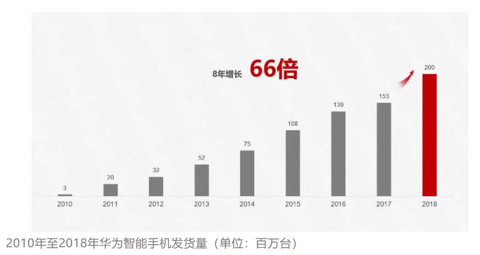 超过华为、三星、小米、苹果,全球增长最快手机诞生,是国产机