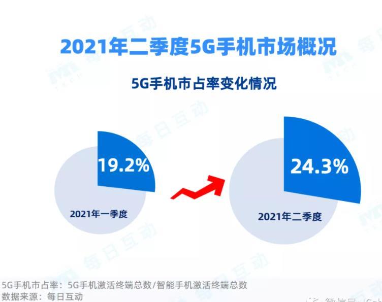 5G市场:华为5G份额第一,为34.3%,苹果iPhone12销量第一