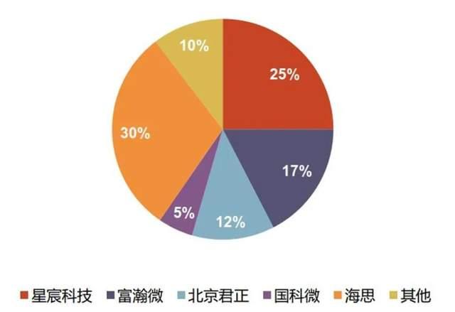 麒麟芯片外,华为海思的安防芯片,从70%跌至30%,联发科成大赢家