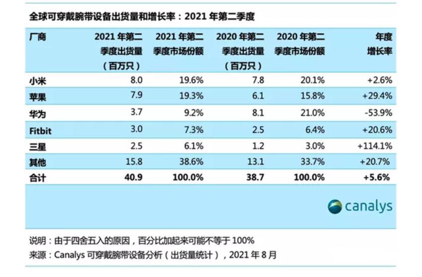Q2全球可穿戴设备:小米第1,苹果第2,华为下滑54%,从第1变第3