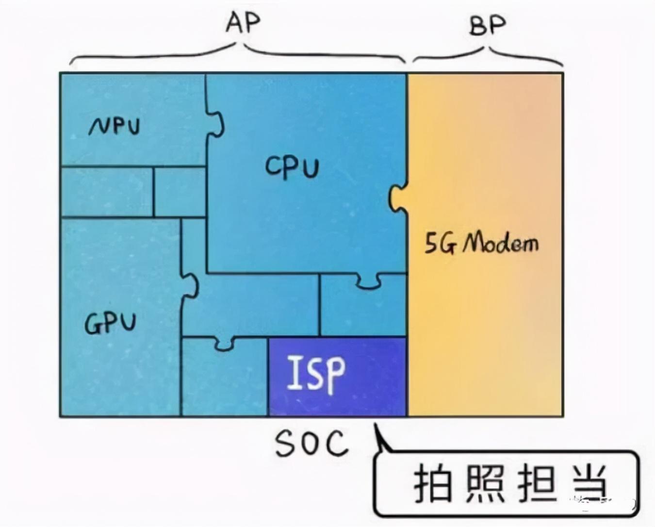 国产机的拍照大赛:从算法、到CMOS,再到自研ISP芯片