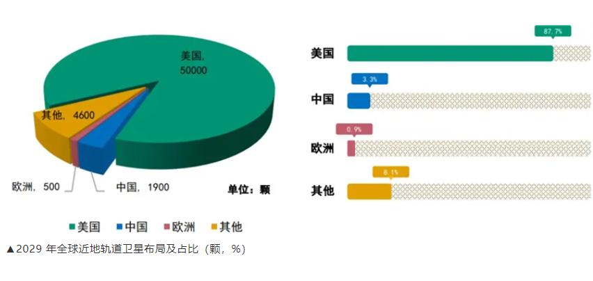 苹果iPhone13要带火低轨卫星?卫星数美国占88%,中国或只有3%