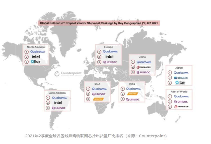 国产基带芯片之王?全球5大主要地区均排前3,比联发科还厉害