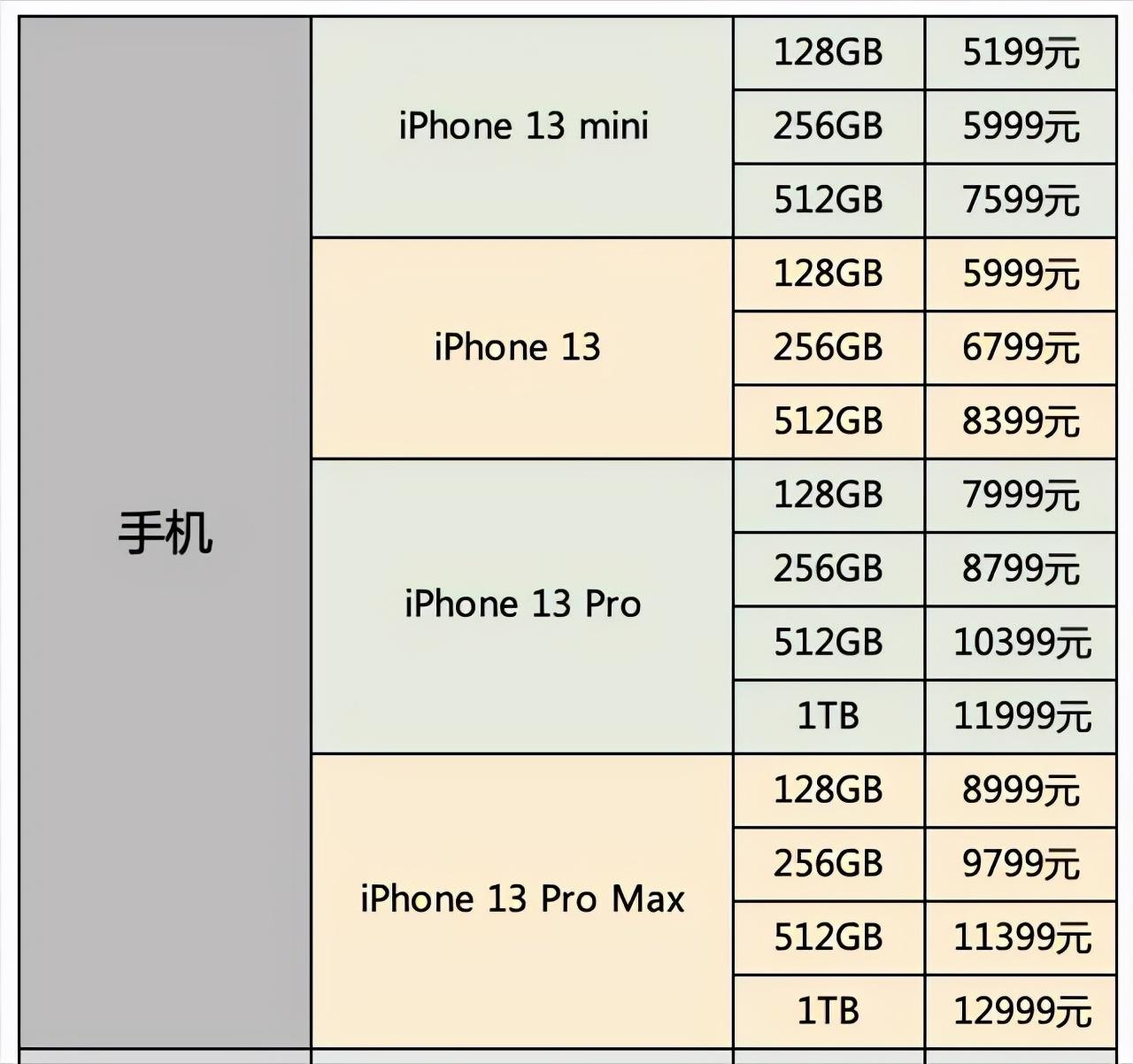 为何iPhone13这么香?不是苹果便宜了,而是国产机贵了