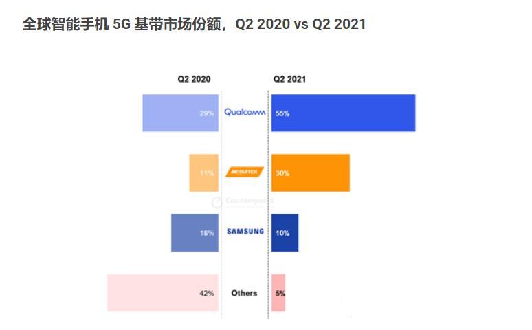 Q2全球5G基带芯片:高通拿走55%,联发科30%,华为基本为0
