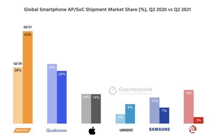 60%的份额,儿童智能手表芯片市场,中国厂商称王