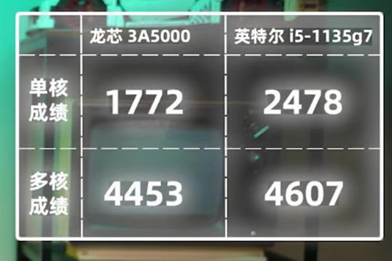 最新龙芯3A5000测试,究竟达到intel什么水平?能家用么?