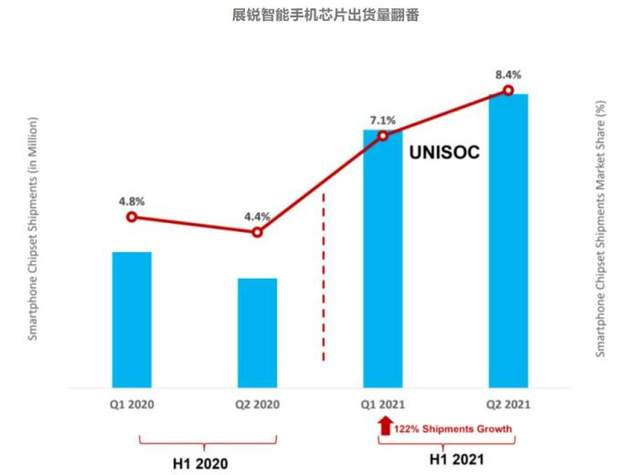 美国失算了:干倒华为麒麟后,中国芯却强势崛起,超过高通