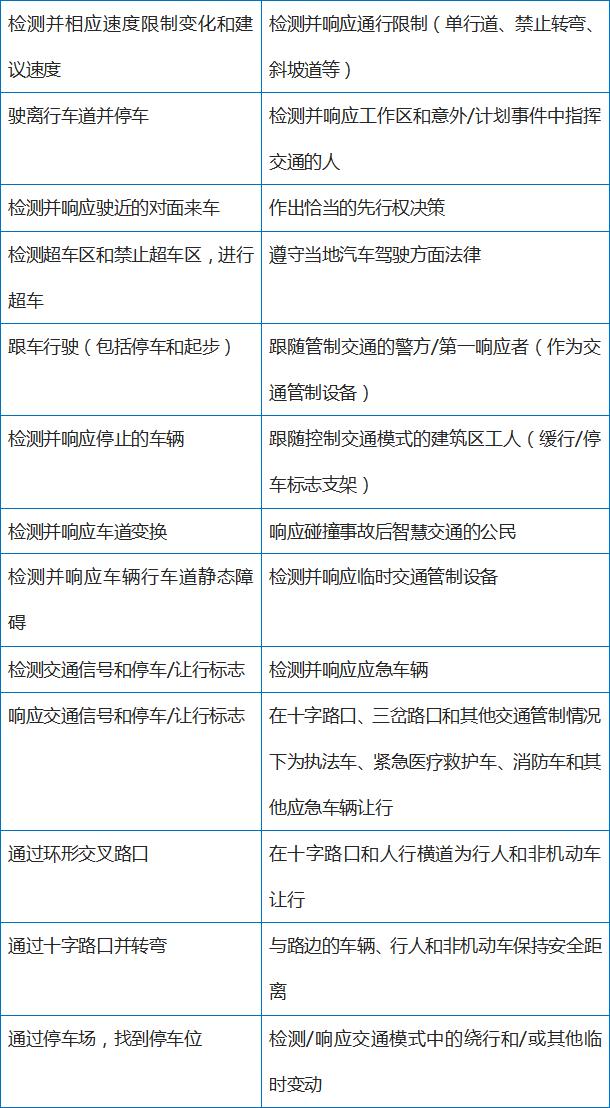 中国网联自动驾驶试验场盘点-IT帮
