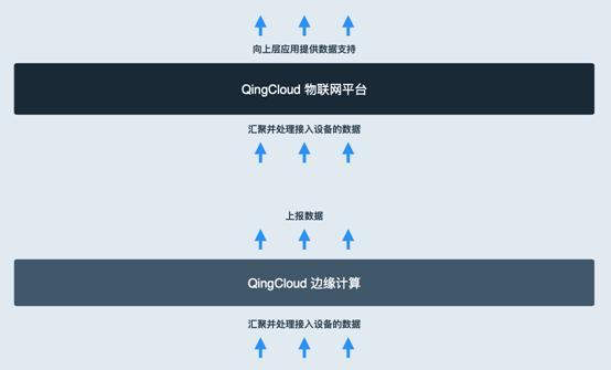 加速场景化落地 青云QingCloud边缘计算与IoT产品持续进化