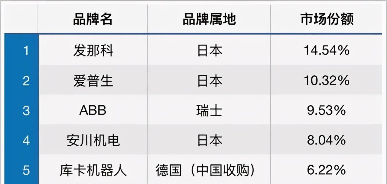 占据70%中国市场,卡住制造业发展,国产加速替代,产能提升64%