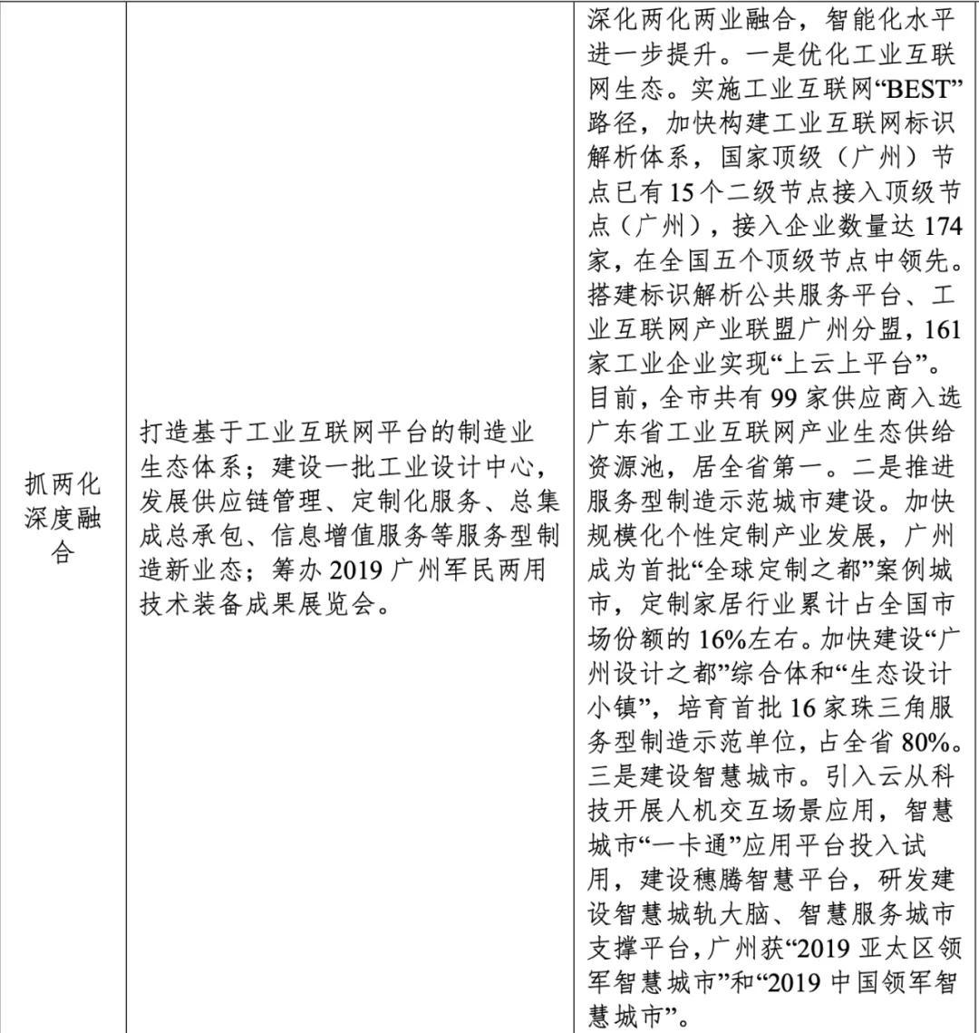广州,产业先导的渐进式智慧化