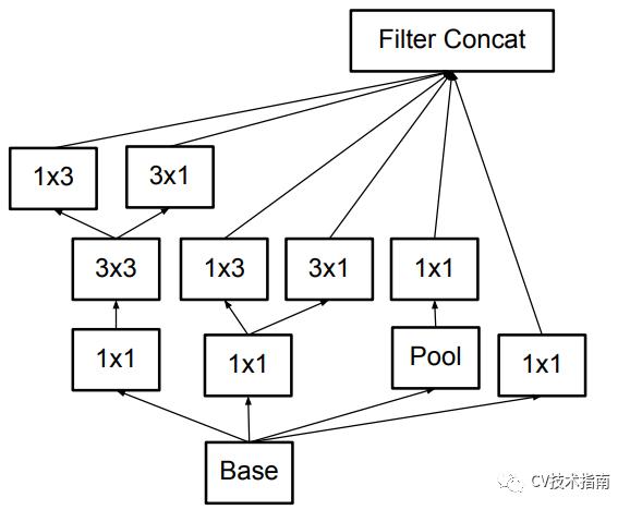 CNN结构演变总结(一)经典模型