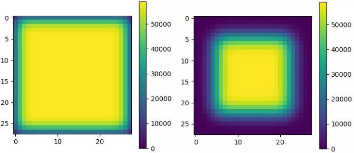 padding在深度学习模型中重要吗?