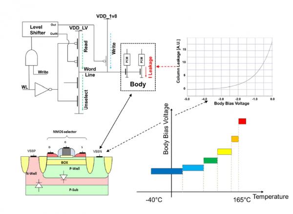 采用28nm FD-SOI技术的汽车级微控制器嵌入式PCM宏单元