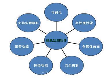 智能型马达控制监测管理系统在石油钻机井场的应用