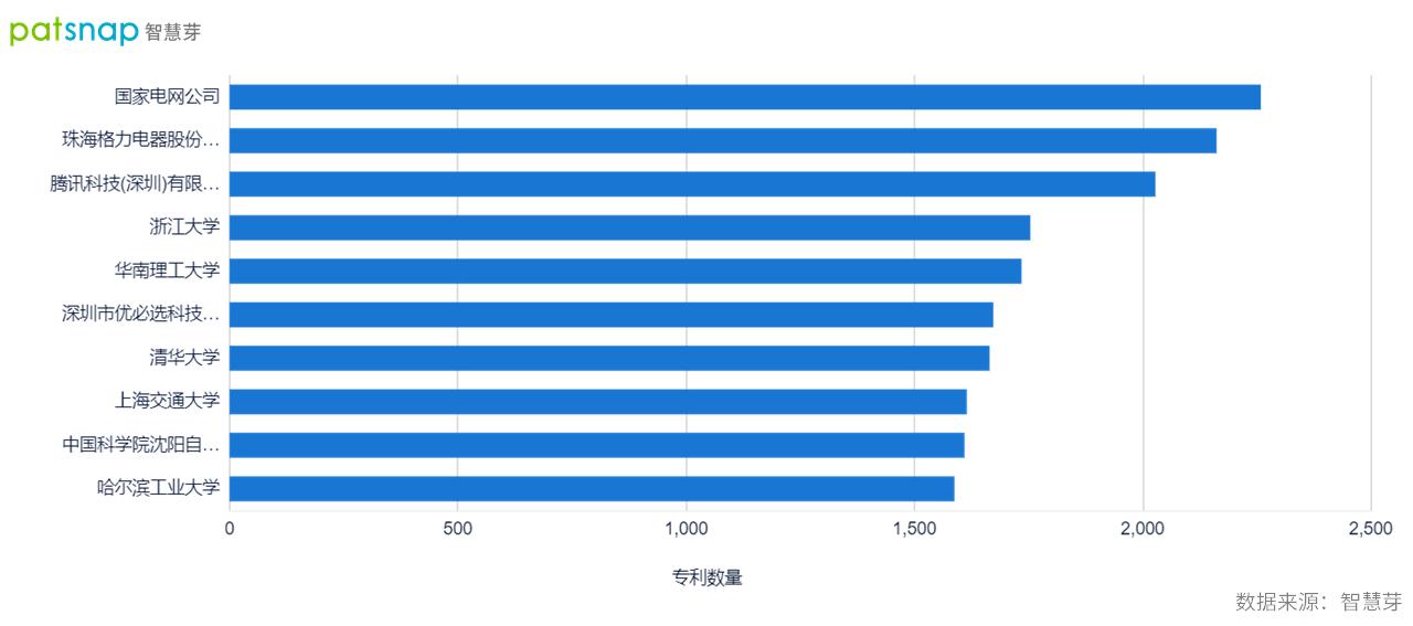 世界机器人大会开幕,中国已成为最大的机器人专利目标市场国