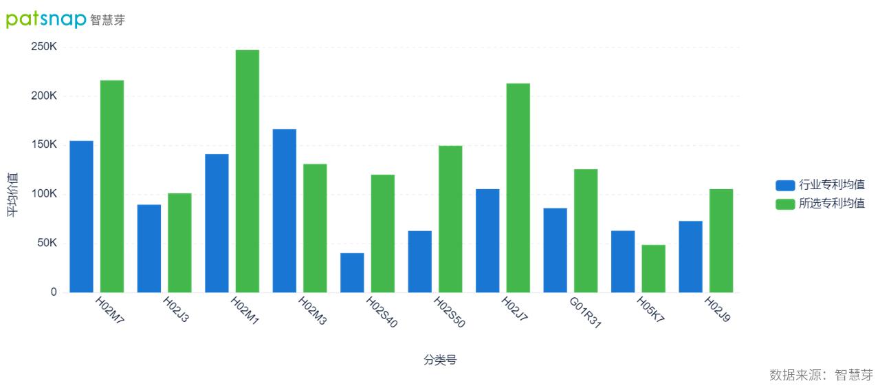 华为参与河南新型电力系统项目,光伏专利价值远高于行业平均