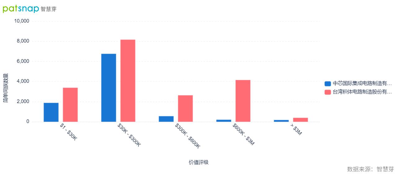 台积电与中芯国际专利数据大PK!双方技术差距有多大?