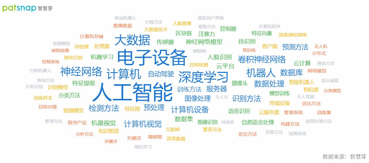 中国确立全球创新领先者地位,AI领域专利申请量全球第一