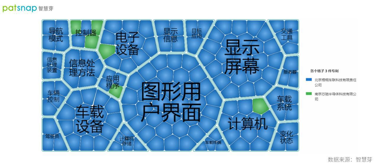 梧桐车联与芯驰科技开展战略合作,目前双方的专利储备如何?