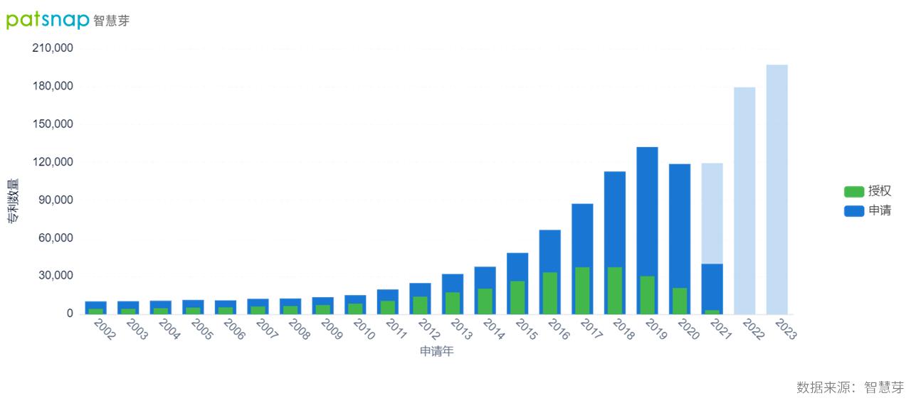 未来两年人工智能技术研发投入将持续上升,全球专利超90万